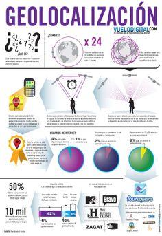 Foursquare e a Geo-Localização em 10 infográficos