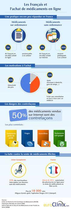 Les Français et l'achat de médicament en ligne selon Hexpress Healthcare