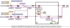 A typical LabVIEW VI showing PID control with a plug-in NI data acquisition device