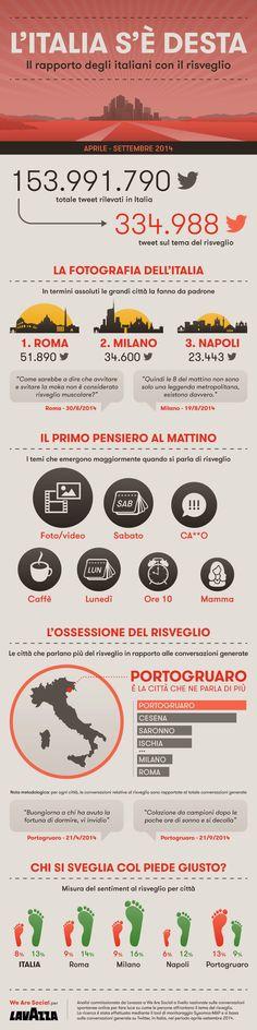 Gli italiani al mattino cinguettano? Simpatica infografica commissionata da Lavazza a We are social sul risveglio degli italiani e il rapporto con Twitter #lavazza #twitter #italiani