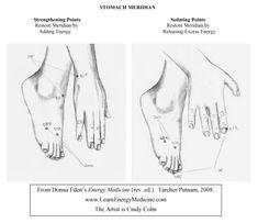 Stomach Meridian Strengthening & Sedating Points