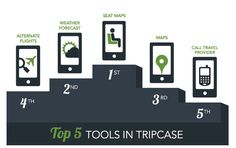 Top 5 Tools in #TripCase  Travelers using TripCase can access alternate flights, seat maps, weather and driving directions all from their phone, all relevant to their trip destination (or current location)