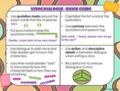 Writing With Dialogue- PowerPoint and Student Activities - Students will learn how to include dialogue in writing through this animated and interactive PowerPoint presentation. This file also -includes 3 student activities, printables, and a quick dialogue guide for students.