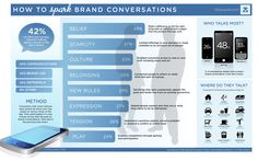 How to spark brand conversations infographic Facebook Marketing, Marketing And Advertising, Corporate Strategy, Computer Basics, Business Branding, Business Infographics, Charts And Graphs, Get The Job, Public Relations
