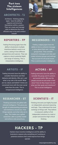 You don't need to use the traditional cognitive functions anymore. Neojungian is here to introduce the sixteen intelligences to you. Sixteen thought patterns. Your type has four of these. If you look at your type code, you can find all of them. For instance, ISTPs have historical intelligence(IS), inventive intelligence(TP), critical intelligence(IT), and resource intelligence(SP). …