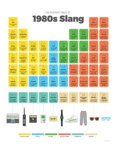 """Schweet! With this fresh take on the Periodic Table, let's salute the greatest decade of American slang: the 1980s. You might ask, """"does it have explanatory sentences showing how slang words are used"""
