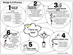 A flow diagram outlining eight steps for the 5-12