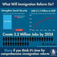 The #timeisnow to pass comprehensive immigration reform.