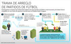 Investigadores europeos han detectado partidos de fútbol arreglados
