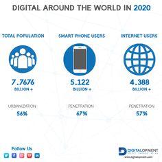 Priorities, Uae, Pakistan, Digital Marketing, Numbers, Around The Worlds, Creative