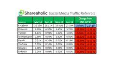 Facebook bleibt Traffic-Maschine Nummer 1 - Mehr Infos zum Thema auch unter http://vslink.de/internetmarketing