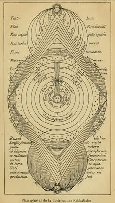 General Plan Of Kabalistic Doctrine by Eliphas Levi Occult Symbols, Occult Art, Alchemy, Eliphas Levi, Sacred Geometry Symbols, Esoteric Art, Book Of Shadows, Glyphs, Graphic