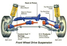 Front-Wheel-Drive-Suspension-Diagram.jpg (868×596)