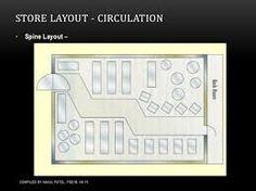 Hasil gambar untuk grocery store layout psychology