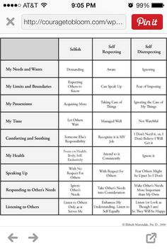 Self respecting + Emotional awareness + communication skills = Assertive