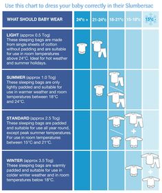 Our Tog chart helps explain which weight sleeping bag your baby will need depending on the temperature.
