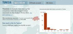 « SwissLeaks » : 554.2 millions de dollars provenant de Tunisiens se retrouvent en Suisse Dollar, Bank Account, Switzerland