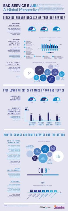Bad Service Blues via @Telefaction #custserv