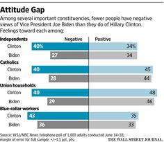 Biden testing his support among working class, independents as he mulls presidential run http://on.wsj.com/1hQkpVm