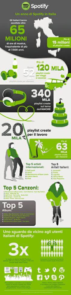 2014: un anno di Spotify in Italia.