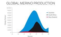 Global Merino production