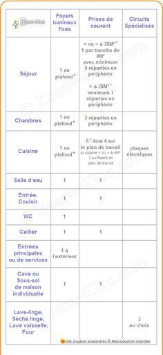 Sections De Cbles Ou Fils lectriques Par Type DUtilisation Norme
