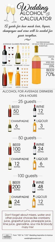 Hoeveel alcohol drinken de gasten tijdens het trouwfeest?