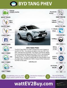 byd tang plug in electric vehicle specifications performance and more
