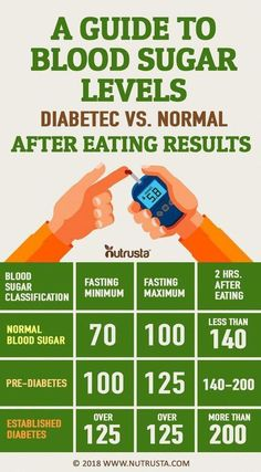 Diabetes mellitus is classed into two different types. Type one diabetes happens when the body does not produce the insulin necessary to metabolize sugars. Type two diabetes is where the body has become resistant to insulin and does not use the hormone. Normal Blood Sugar, Healthy Blood Sugar Levels, Blood Sugar Chart, Diabetes Blood Sugar Levels, High Blood Sugar Diet, High Sugar Levels, Lower Blood Sugar Naturally, Sugar Diabetes, What Lowers Blood Sugar