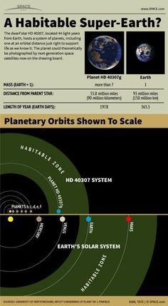 A Habitable Super Earth