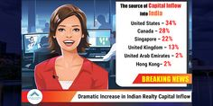 real estate news around this report says Capital inflows into India's real estate sector. Real Estate News, News India, United Arab Emirates, United Kingdom, Singapore, United States, England, U.s. States