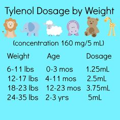 Tylenol Dosage for Babies and Toddlers. New concentration via syringe. Old concentrations of 80 mg/0.8 mL and 80 mg/1 mL  delivered via dropper are different. It is very important to keep this in mind.
