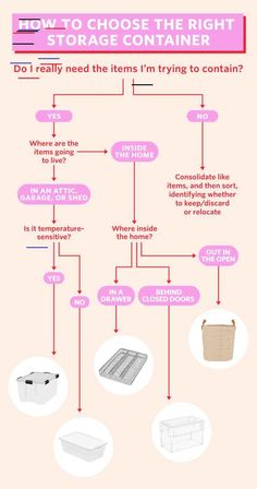 This Handy Flow Chart Explains What Kind of Storage Containers to Use - Modern Deep Drawer Organization, Shed Organization, Organizing Tips, Wardrobe Organisation, Bathroom Organization, Cleaning Schedule Printable, Flowchart, Container Store, Container Cabin