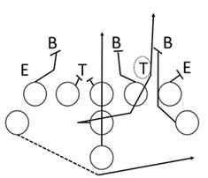 168 Best Football Plays and Formations images in 2019