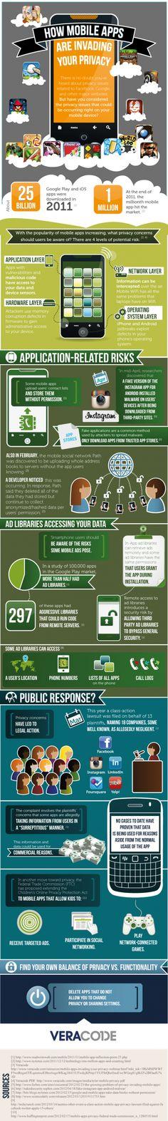 Como invaden la privacidad las aplicaciones #infografia (pinned by @ricardollera)