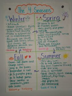 anchor chart seasons- could be used with an art activity to visually represent the seasons- or tied in with a calendar for the months                                                                                                                                                                                 More