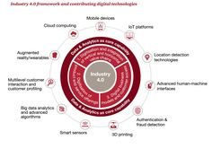 Industry Is Enabling A New Era Of Manufacturing Intelligence And Analytics - Forbes Cloud Computing, Digital Enterprise, 4 Industrial Revolutions, 3d Printing Business, Mobile Technology, Deep Learning, Data Analytics, Data Science, Machine Learning