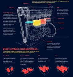 """How car engine works Did you know that your car will take in cubic feet of air to burn 20 gallons of fuel? That's the equivalent of a sq. If your only experience with a car engine's inner workings is """"How much is that going to. Mechanical Design, Mechanical Engineering, Dragster, Bmw Engines, E Motor, Motor Works, Automotive Engineering, Automotive Art, School"""