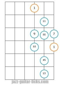 Diminished scale jazz guitar lesson diagrams