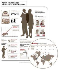 Infografika: Počet miliardárov sa od krízy zdvojnásobil