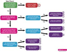 Este diagrama de flujo te ayuda a decidir qué licencia CC utilizar | Microsiervos (Internet)