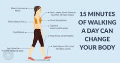 Recent studies have proven that walking 15 minutes each day could add up to 7 years to your life.