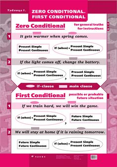 Conditionals / if-clauses ...go to link to find additional charts and pictures
