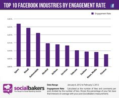 Top10 facebook industries by engagement