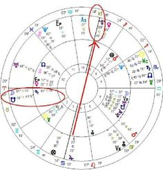 On November 2013 when Rob Ford was caught smoking crack (along with a DUI and various other sundries), Pluto (the destroyer) conjuncted his midheaven and Jupiter (excesses) opposed it. The south node (a malefic) was not quite to his ascendant yet, but working its way there quickly.