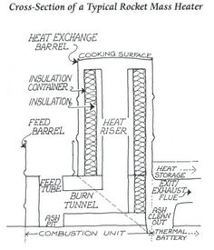 Rocket stove cross section
