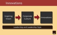 Corporate Culture and Innovations