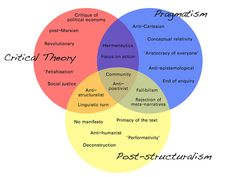 Pragmatism, Critical Theory and Post-structuralism Philosophy Theories, Philosophy Quotes, Post Structuralism, Modern Philosophy, Behavioral Economics, Conceptual Framework, Critical Theory, Writing Fantasy, New Beginning Quotes