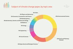 Climate change papers, by subject area | Carbon Brief