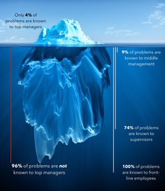 """In his acclaimed study """"The Iceberg of Ignorance"""", consultant Sidney Yoshida concluded: """"Only 4% of an organization's front line problems are known by top management, 9% are known by middle management, 74% by supervisors and 100% by employees…"""" Although the Yoshida study involved numerous mid-sized organizations, the basic findings tend to be the same in […]"""